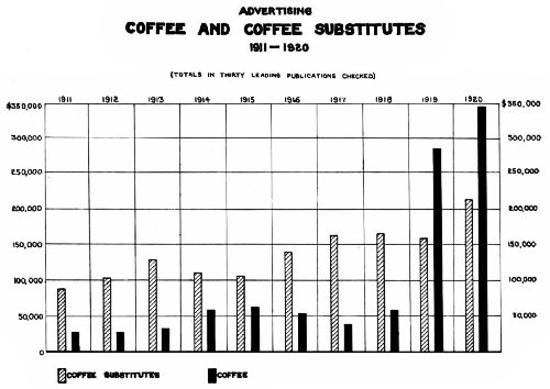 Chart Showing Money Spent on Advertising Coffee and Substitutes