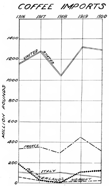 No. 5—Coffee Imports, 1916–1920