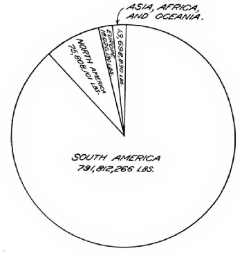 Pre-War Average Annual Imports of Coffee into the United States by Continents