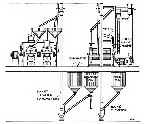 Milling-Machine Connections for a Two-Roaster Plant